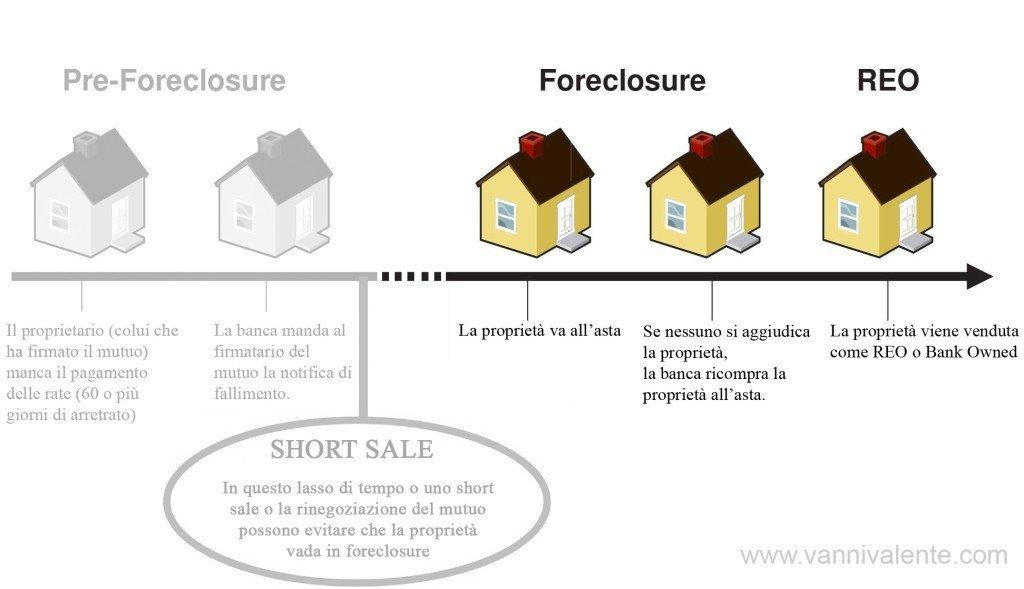 Quali sono le fasi conclusive del Foreclosure? (Versione semplificata)
