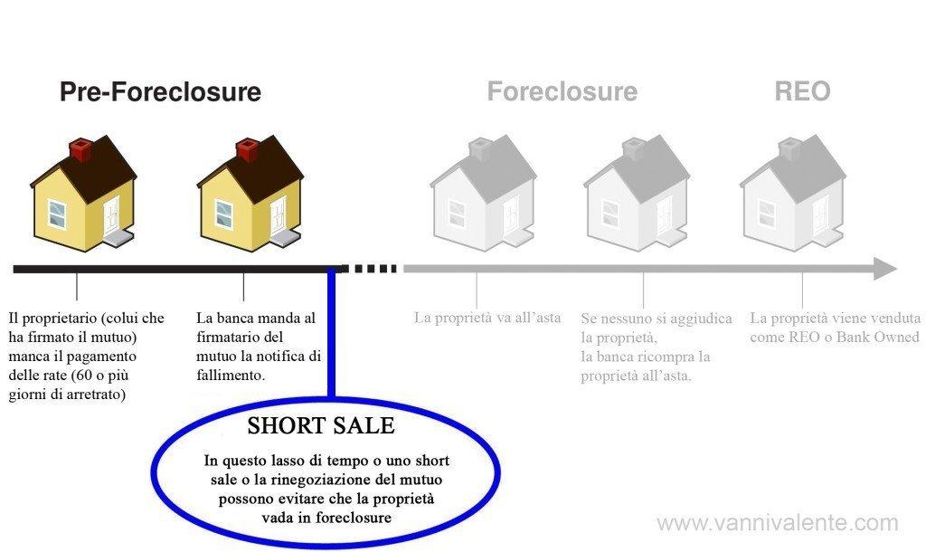 Quali sono le prime fasi del Foreclosure? (Versione semplificata)