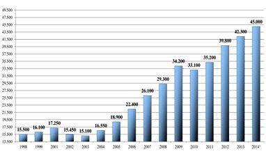 Grafico Scenari Immobiliari - Acquisto immobili all'estero