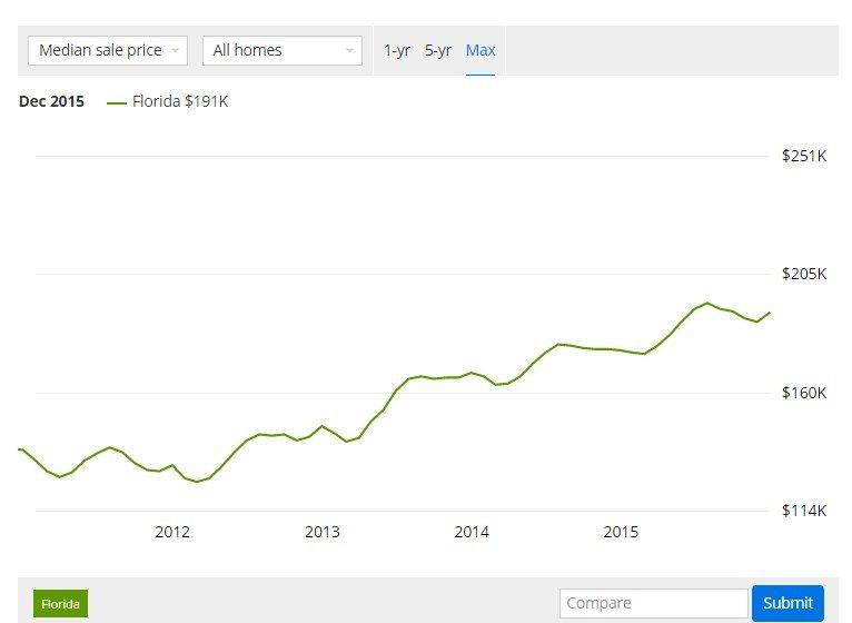 Grafico prezzi in salita - Florida